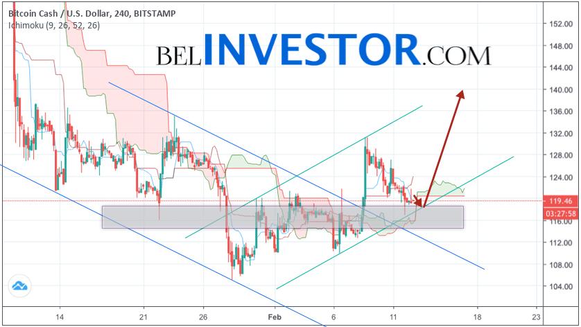 Bitcoin Cash прогноз и аналитика BCH/USD на 13 февраля 2019