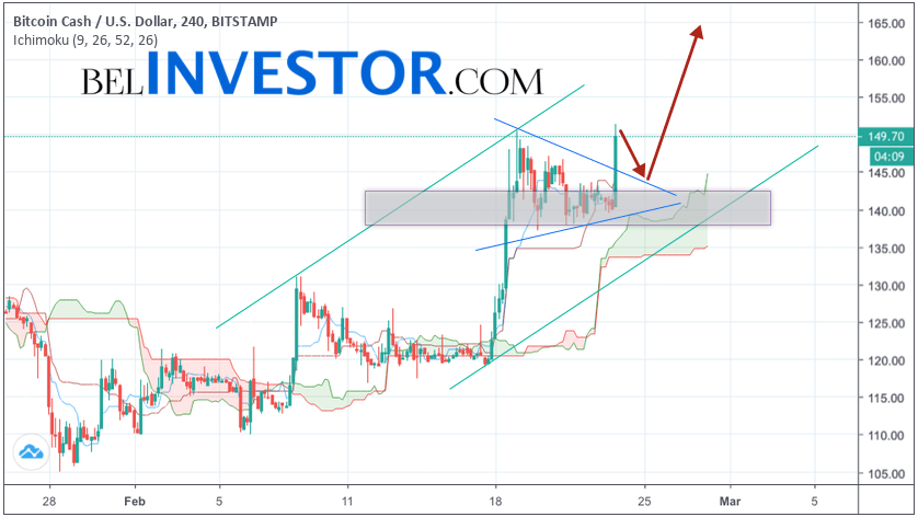 Bitcoin Cash прогноз и аналитика BCH/USD на 24 февраля 2019
