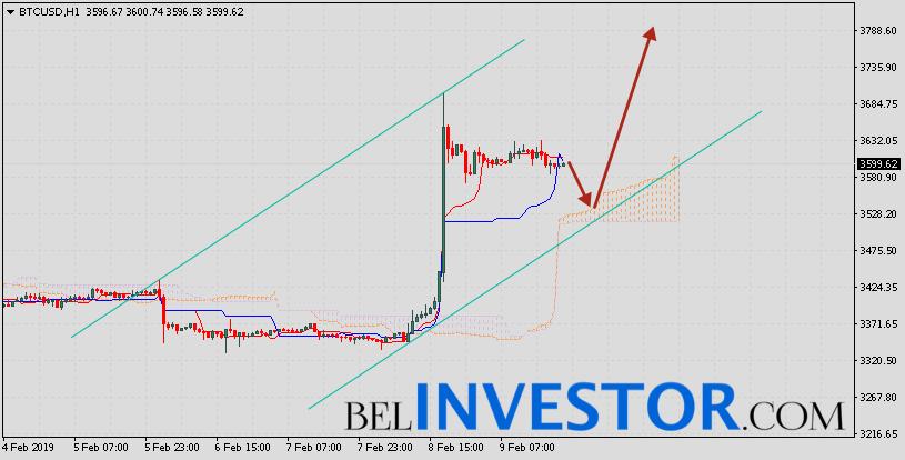 Bitcoin прогноз и аналитика BTC/USD на 10 февраля 2019