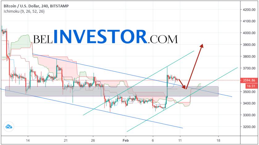 Bitcoin прогноз и аналитика BTC/USD на 11 февраля 2019