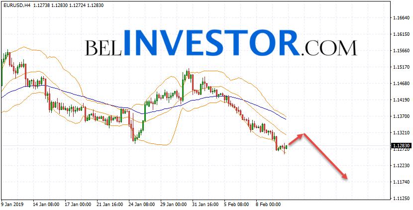 Евро Доллар прогноз Форекс на 13 февраля 2019