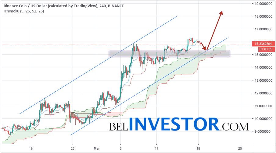 Binance Coin прогноз и аналитика BNB/USD на 19 марта 2019