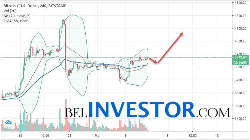 Bitcoin BTC/USD прогноз на сегодня 8 марта 2019