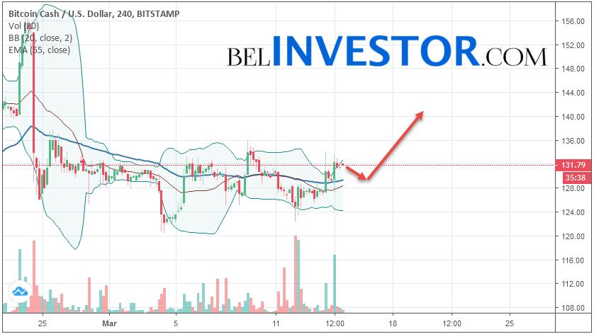 Bitcoin Cash BCH/USD прогноз на сегодня 15 марта 2019