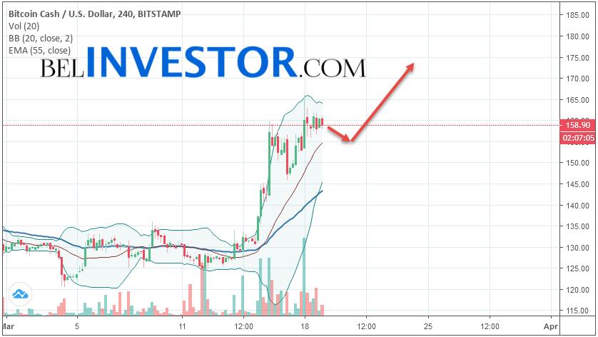 Bitcoin Cash BCH/USD прогноз на сегодня 19 марта 2019