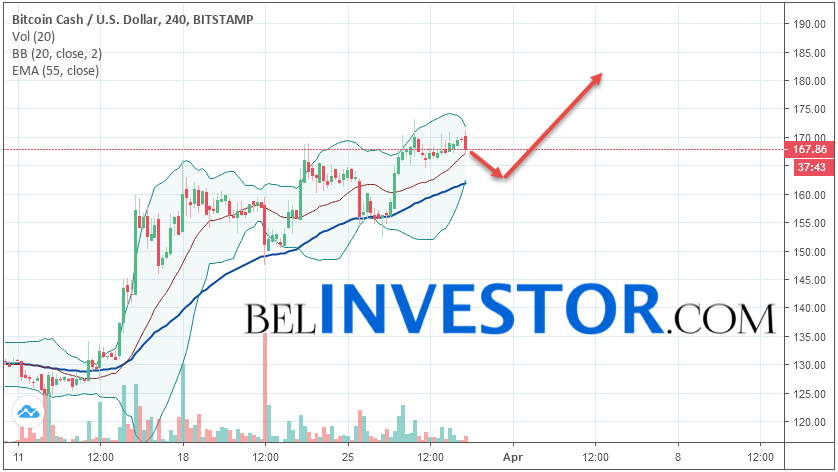 Bitcoin Cash BCH/USD прогноз на сегодня 30 марта 2019