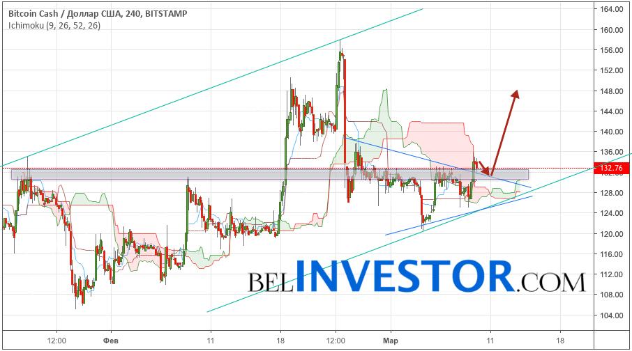 Bitcoin Cash прогноз и аналитика BCH/USD на 10 марта 2019