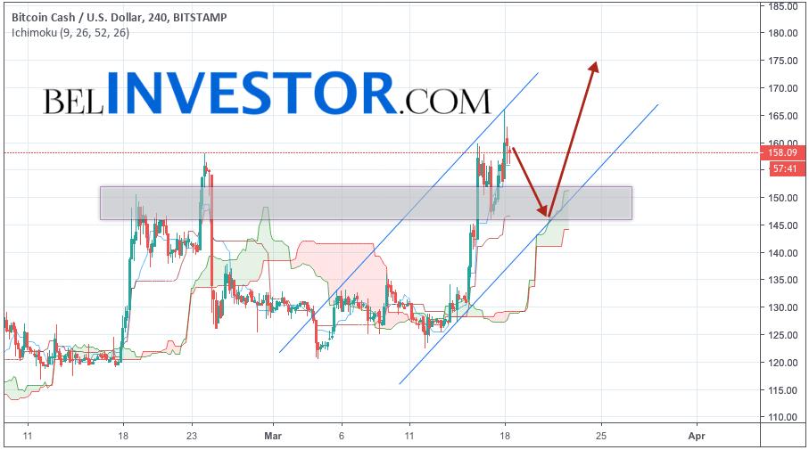 Bitcoin Cash прогноз и аналитика BCH/USD на 19 марта 2019