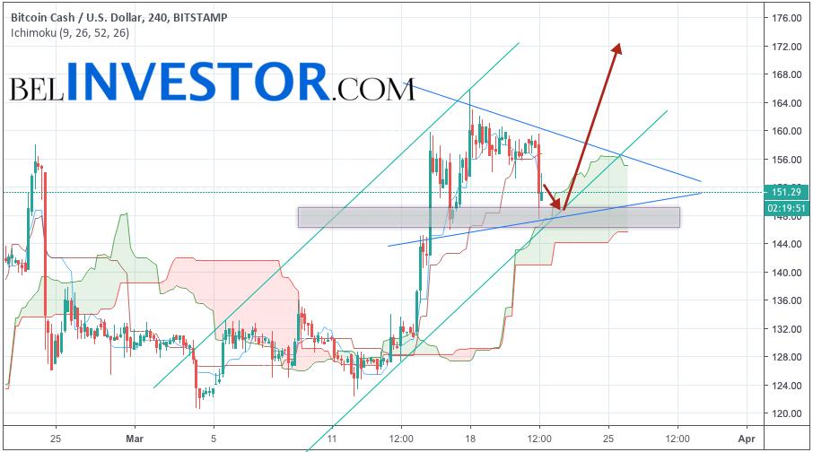 Bitcoin Cash прогноз и аналитика BCH/USD на 22 марта 2019