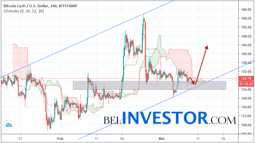 Bitcoin Cash прогноз и аналитика BCH/USD на 9 марта 2019