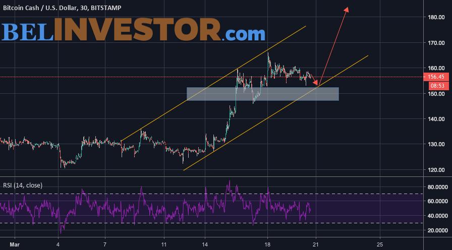 Bitcoin Cash прогноз курса на 21 марта 2019
