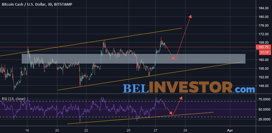 Bitcoin Cash прогноз курса на 28 марта 2019