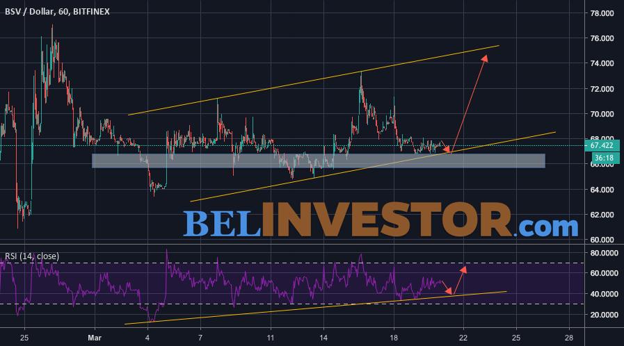 Bitcoin SV прогноз и аналитика на 21 марта 2019