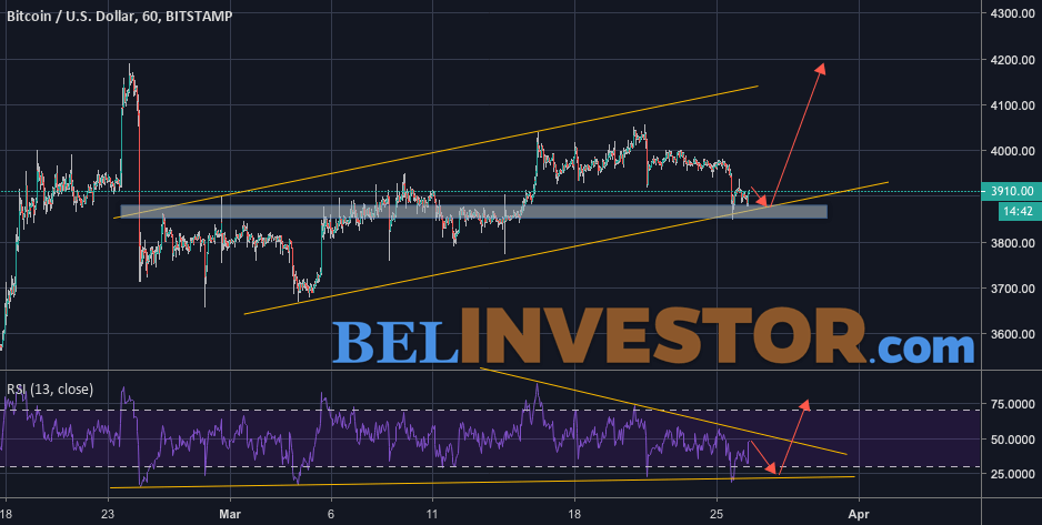Bitcoin прогноз курса и анализ на 27 марта 2019