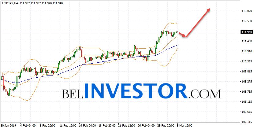 Доллар Иена прогноз и аналитика на 6 марта 2019