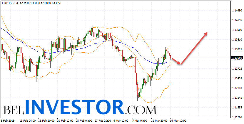 Евро Доллар прогноз Форекс на 15 марта 2019