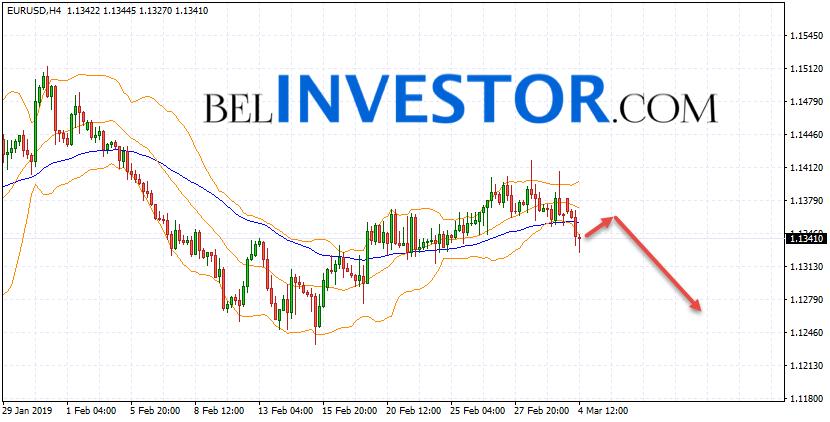 Евро Доллар прогноз Форекс на 5 марта 2019