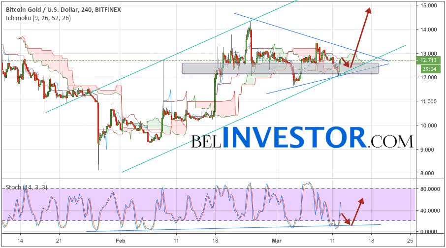 Криптовалюта Bitcoin Gold прогноз на 13 марта 2019