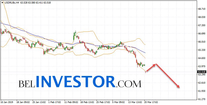 Курс Доллара прогноз USD/RUB на 22 марта 2019