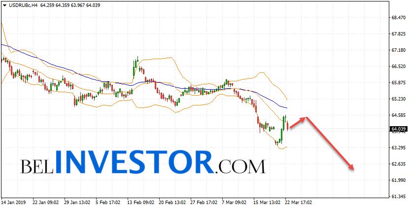Курс Доллара прогноз USD/RUB на 26 марта 2019