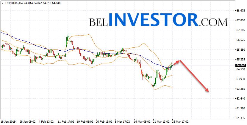 Курс Доллара прогноз USD/RUB на 29 марта 2019