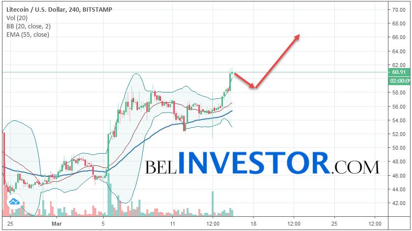 Litecoin LTC/USD прогноз на сегодня 16 марта 2019