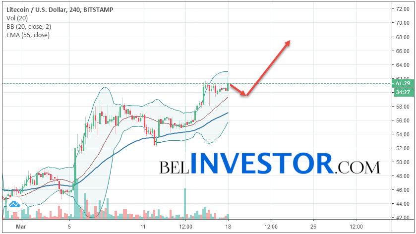 Litecoin LTC/USD прогноз на сегодня 18 марта 2019
