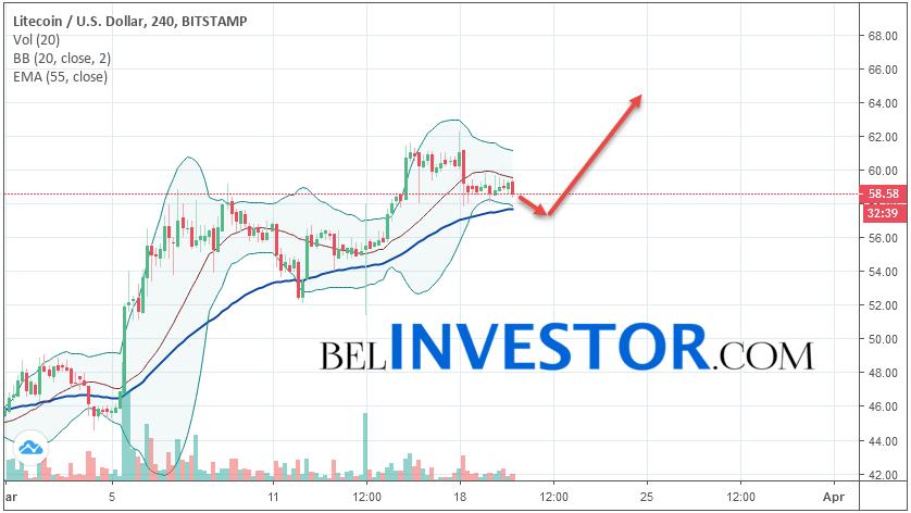 Litecoin LTC/USD прогноз на сегодня 20 марта 2019