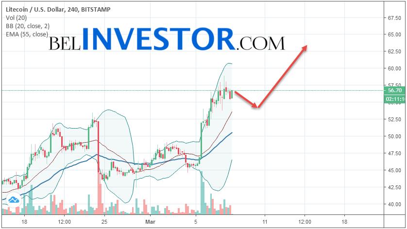 Litecoin LTC/USD прогноз на сегодня 8 марта 2019