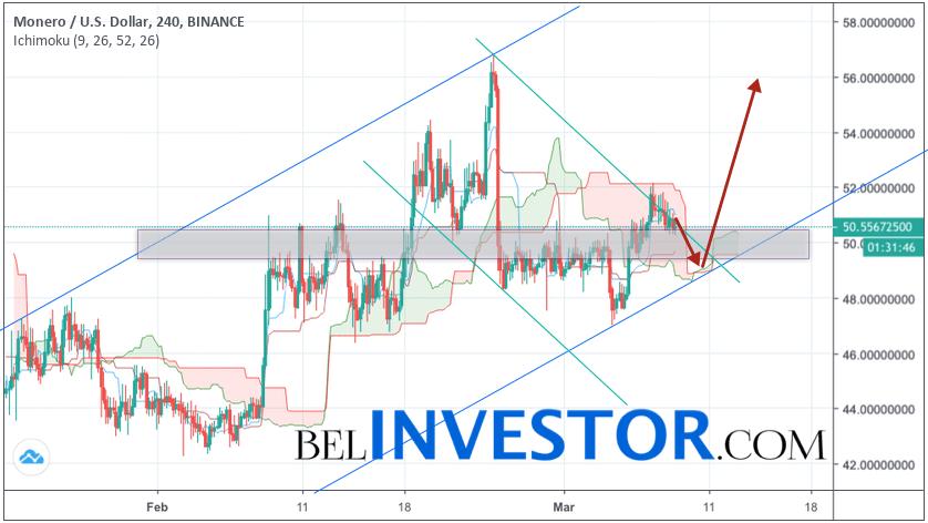 Monero прогноз и аналитика XMR/USD на 9 марта 2019