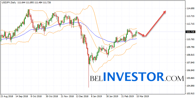 USD/JPY прогноз на неделю 18 — 22 марта 2019