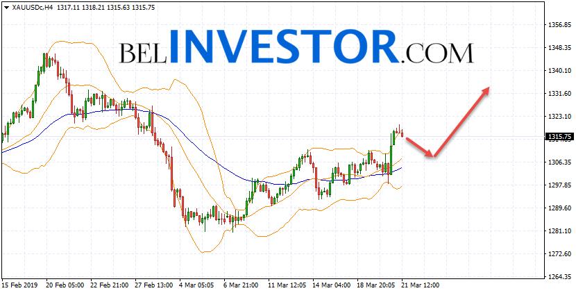 XAU/USD прогноз по Золоту на 22 марта 2019