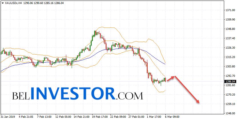 XAU/USD прогноз по Золоту на 7 марта 2019
