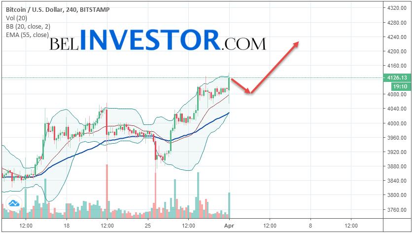 Bitcoin BTC/USD прогноз на сегодня 1 апреля 2019