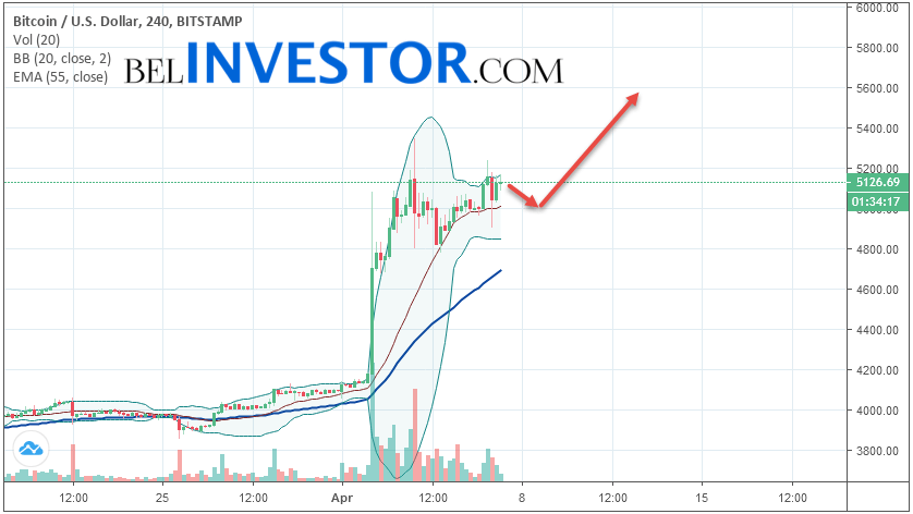 Bitcoin BTC/USD прогноз на сегодня 7 апреля 2019
