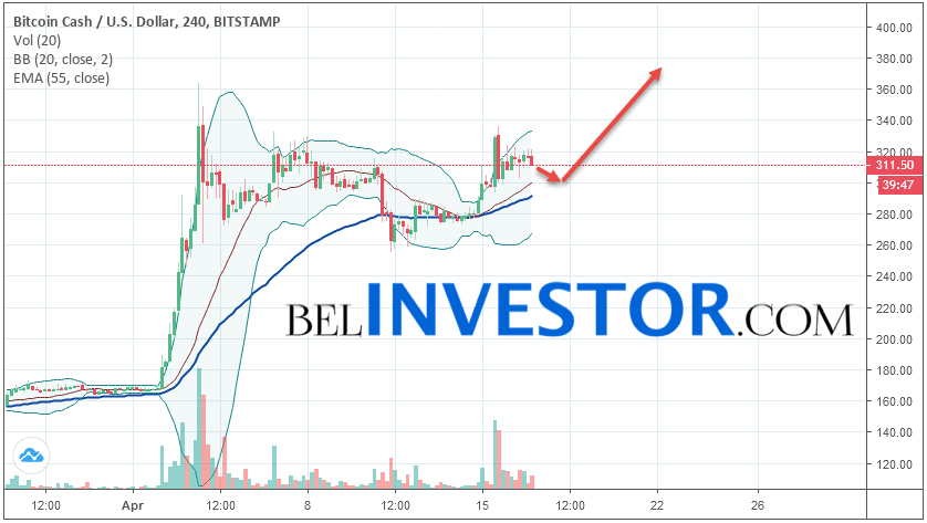 Bitcoin Cash BCH/USD прогноз на сегодня 17 апреля 2019
