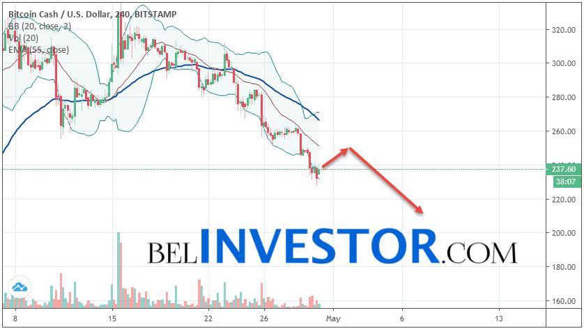 Bitcoin Cash BCH/USD прогноз на сегодня 30 апреля 2019