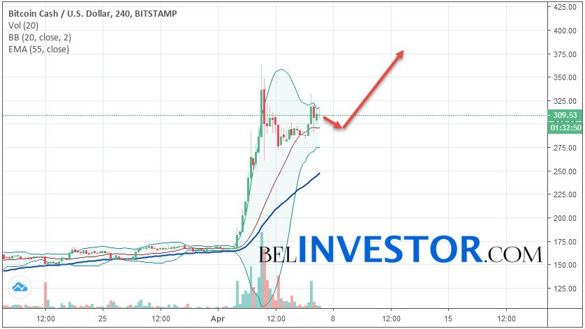 Bitcoin Cash BCH/USD прогноз на сегодня 7 апреля 2019