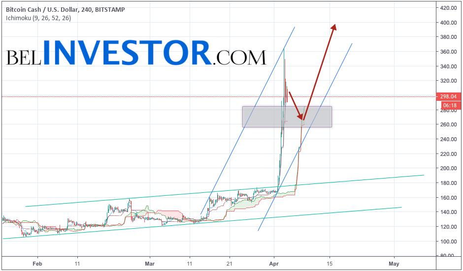 Bitcoin Cash прогноз и аналитика BCH/USD на 5 апреля 2019