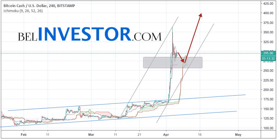 Bitcoin Cash прогноз и аналитика BCH/USD на 6 апреля 2019