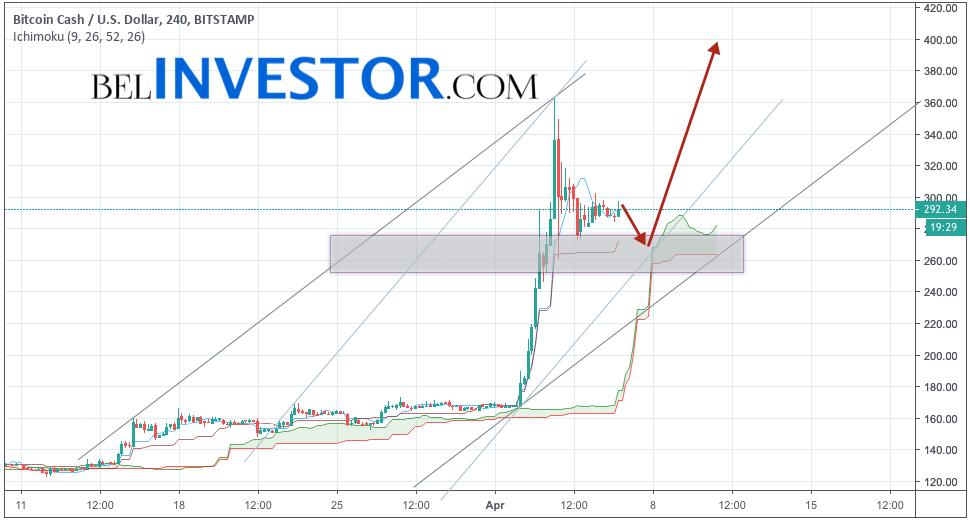 Bitcoin Cash прогноз и аналитика BCH/USD на 7 апреля 2019