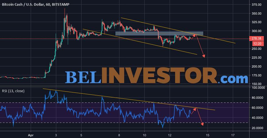 Bitcoin Cash прогноз курса на 14 апреля 2019