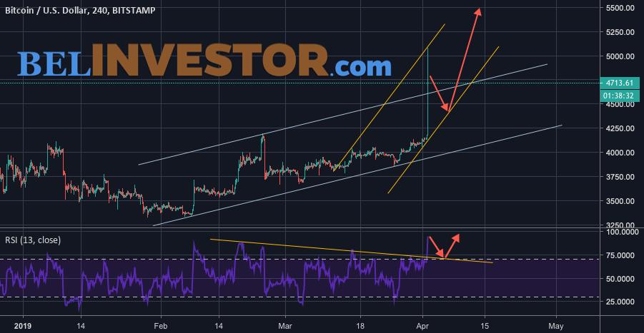 Bitcoin прогноз курса и анализ на 2 апреля 2019