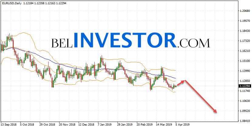 EUR/USD прогноз на неделю 8 —12 апреля 2019