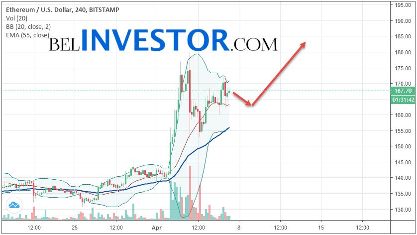 Ethereum ETH/USD прогноз на сегодня 7 апреля 2019
