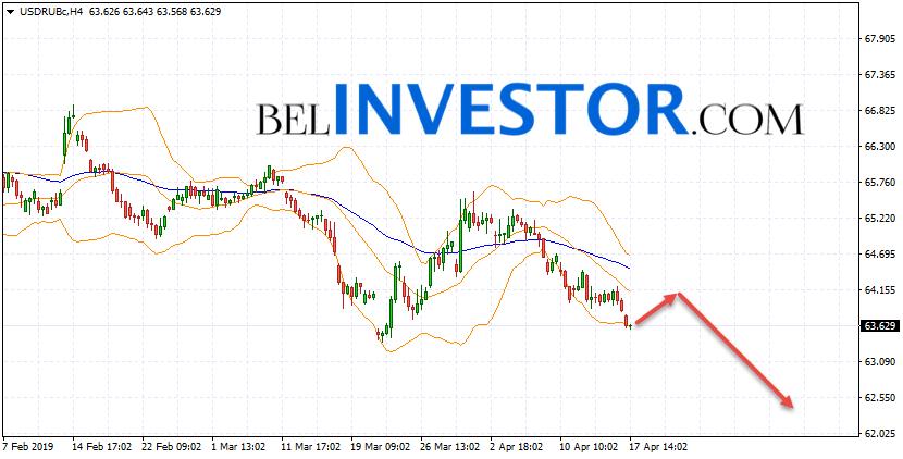 Курс Доллара прогноз USD/RUB на 18 апреля 2019