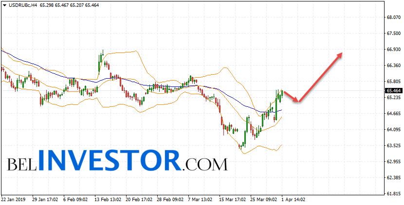 Курс Доллара прогноз USD/RUB на 2 апреля 2019
