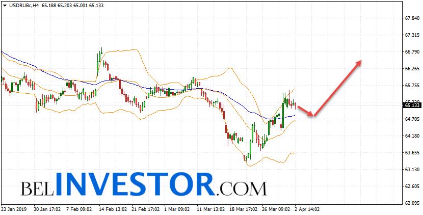 Курс Доллара прогноз USD/RUB на 3 апреля 2019