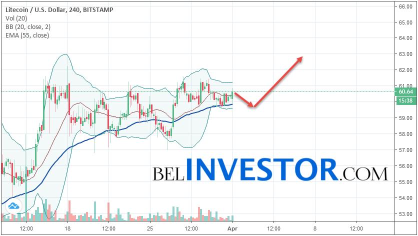 Litecoin LTC/USD прогноз на сегодня 1 апреля 2019