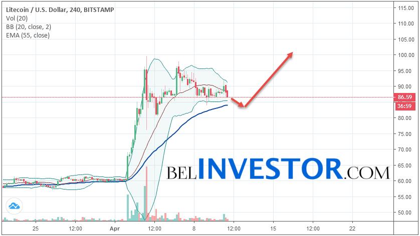 Litecoin LTC/USD прогноз на сегодня 11 апреля 2019